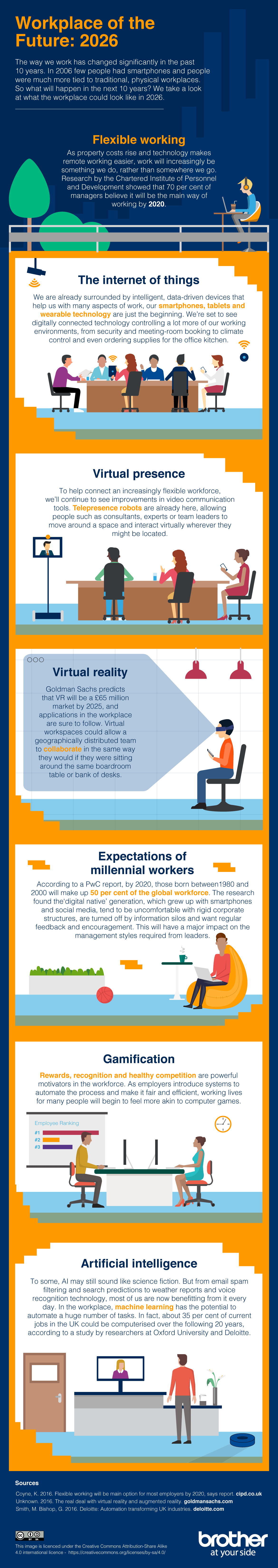 Brother workplace of the future infographic, showing technology improvements for the office