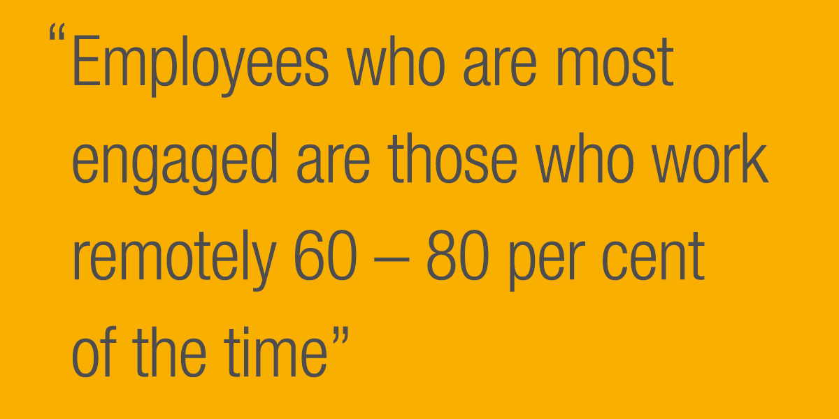 Employees who are most engaged are those who work remotely 60 to 80 per cent of the time