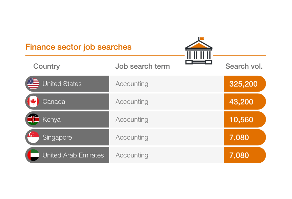 graphic showing searches for finance jobs