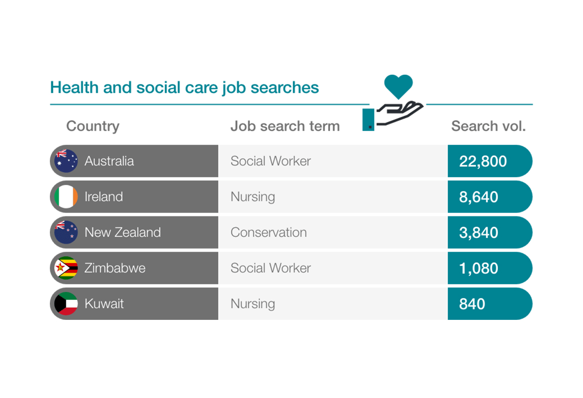graphic showing searches for health and social care jobs