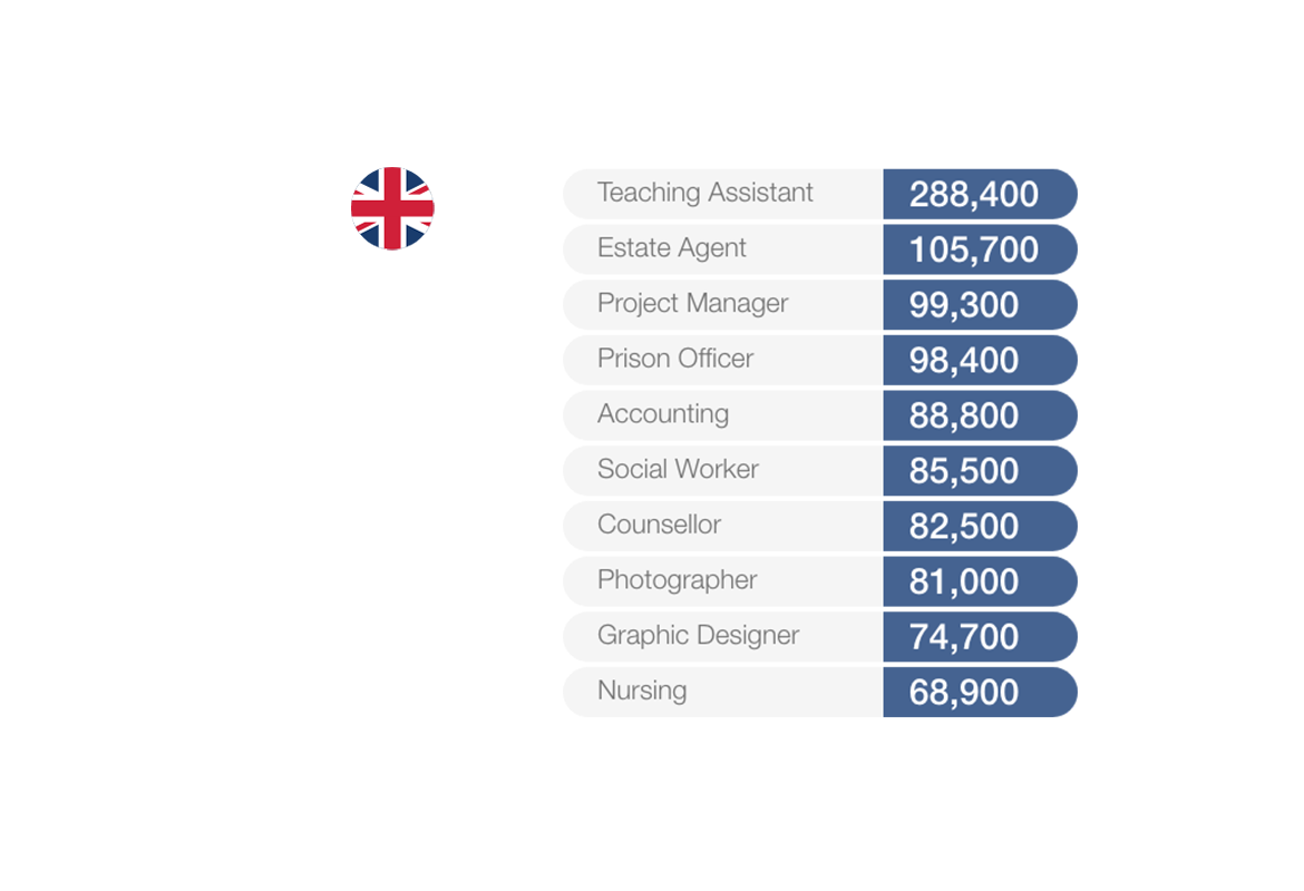 graphic showing the most searched for jobs in the uk