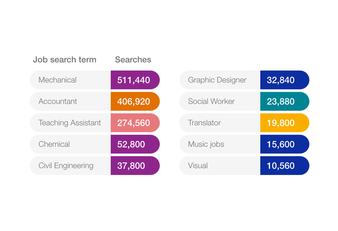 graphic showing the most searched for jobs overall