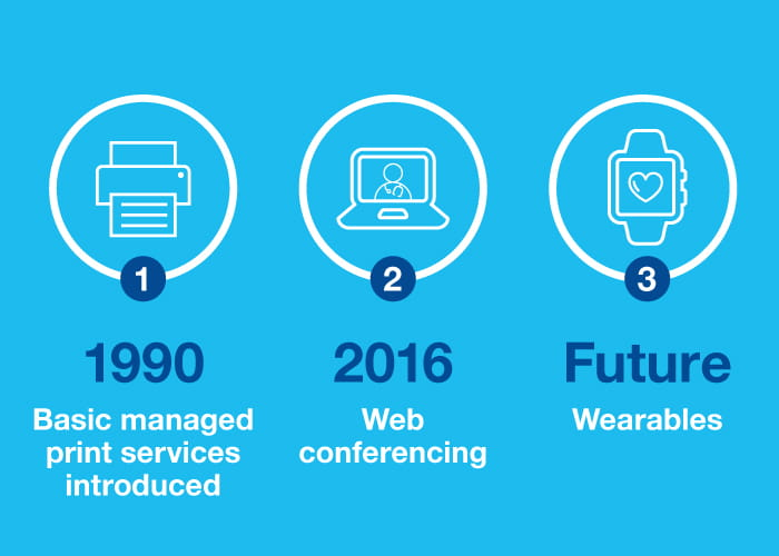 Illustration of three milestones - 1990 Basic managed print services introduced, 2016 Web conferencing, Future Wearables