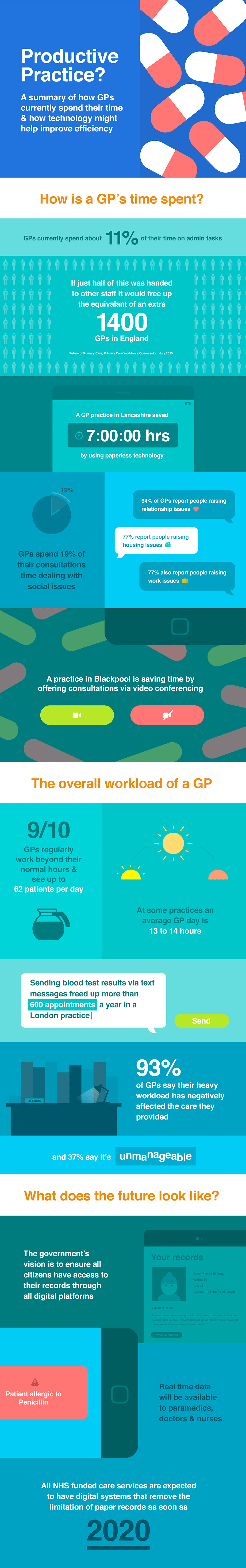 GP Workload Efficiency infographic from Brother UK | Healthcare